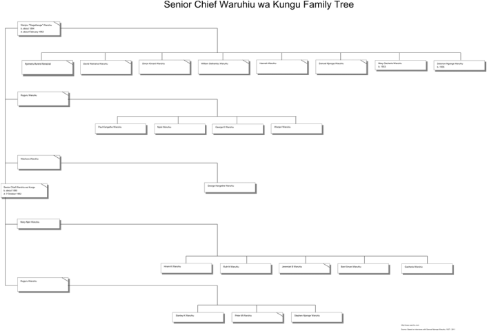 Senior Chief Waruhiu wa Kungu Family Tree